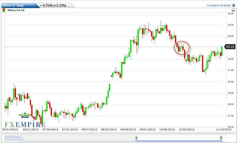 Silver Forecast November 20, 2012, Technical Analysis
