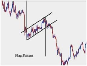 Using Chart Patterns for Binary Options Trading – Flags and Pennants