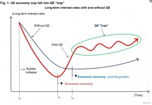 The Biggest Market Threat Of All? QE Trap Means Taper Is Tightening
