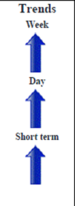 Corn CME May contract Daily Forecast - 07 March 2014