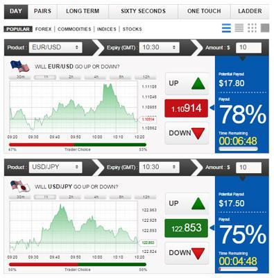 Sure trade binary options with success