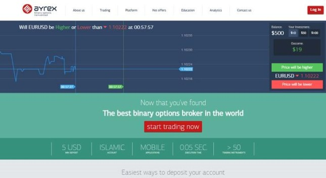 Us based binary options brokers comparison
