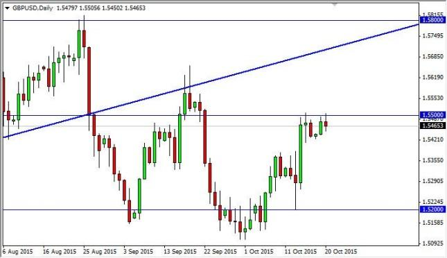 GBP/USD Forecast October 21, 2015, Technical Analysis