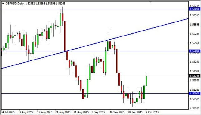 GBP/USD Forecast October 8, 2015, Technical Analysis