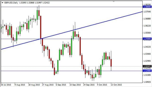GBP/USD Forecast October 14, 2015, Technical Analysis