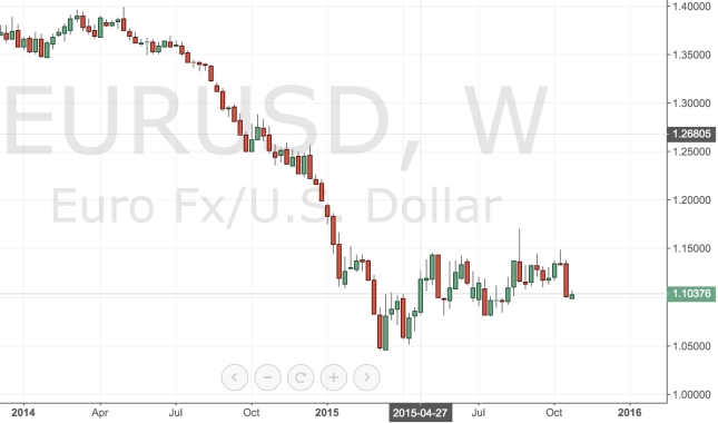 EUR/USD in 2015 and Possible Lows and Highs in 2016
