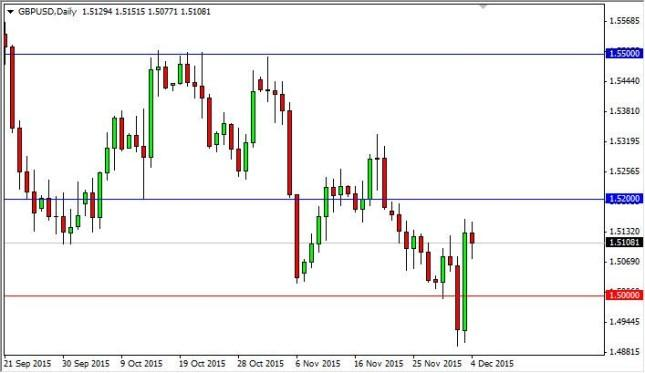 GBP/USD Forecast December 7, 2015, Technical Analysis