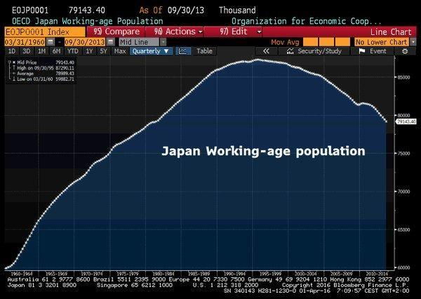 The working age population in Japan, Source: Bloomberg/ @Schuldensuehner