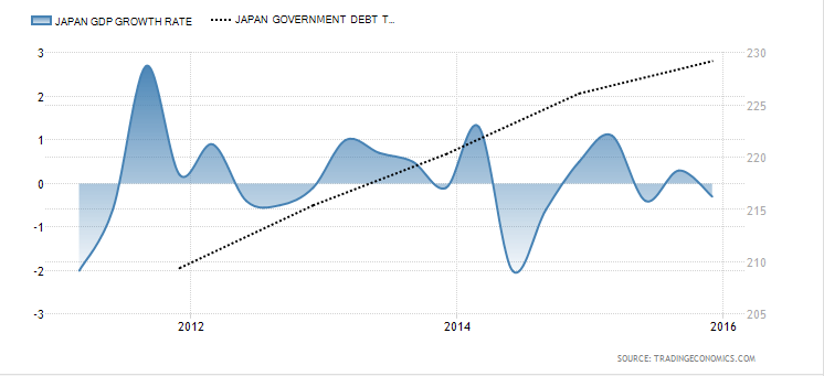 Japan Debt to GDP vs GDP Growth (source: Trading Economics)