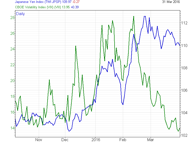 Yen Index versus the CBOE VIX (Source: Investors Intelligence)