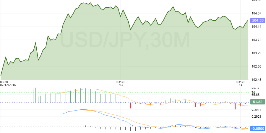 Dollar soars to one-week high vs yen on Japanese stimulus expectations