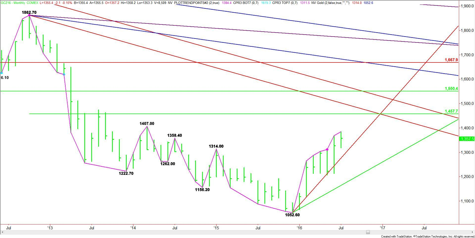 Monthly December Comex Gold