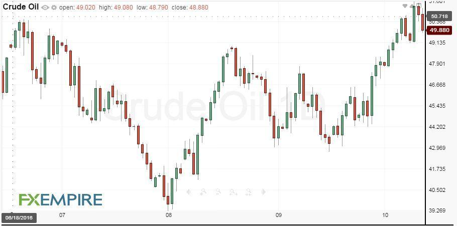 daily-crude-oil