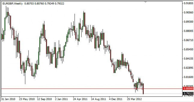 EUR/GBP Forecast for the week of July 9, 2012, Technical Analysis