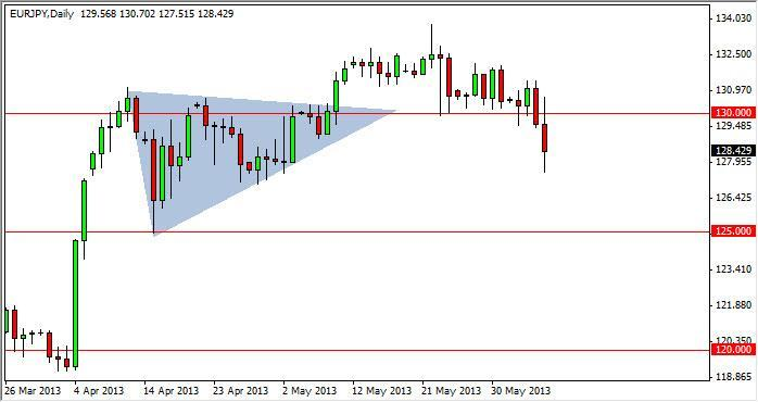 EUR/JPY Forecast July 4, 2012, Technical Analysis