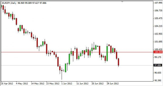 EUR/JPY Forecast July 9, 2012, Technical Analysis