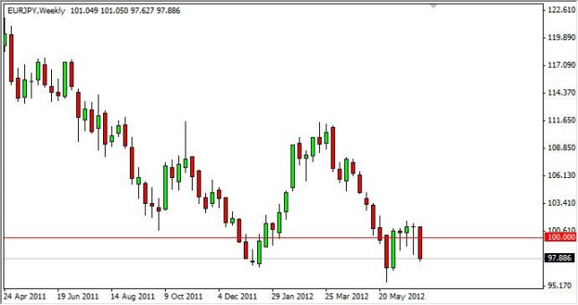 EUR/JPY Forecast for the week of July 9, 2012, Technical Analysis