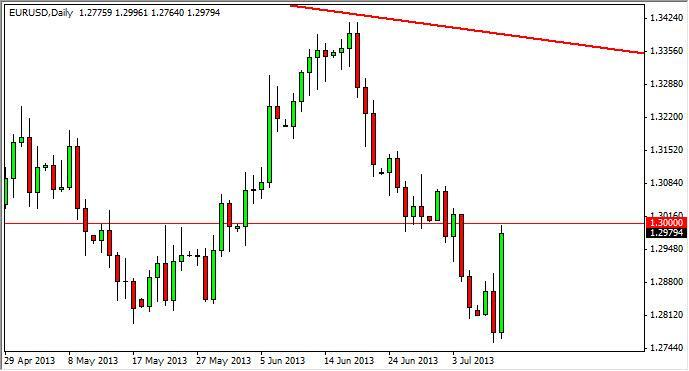 EUR/USD Forecast June 28, 2012, Technical Analysis