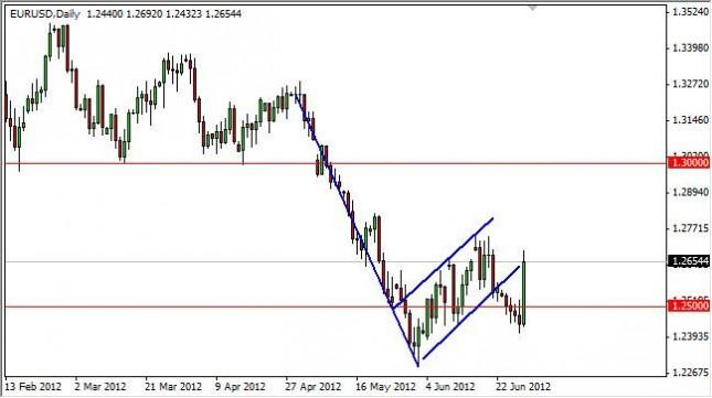 EUR/USD Forecast July 2, 2012, Technical Analysis