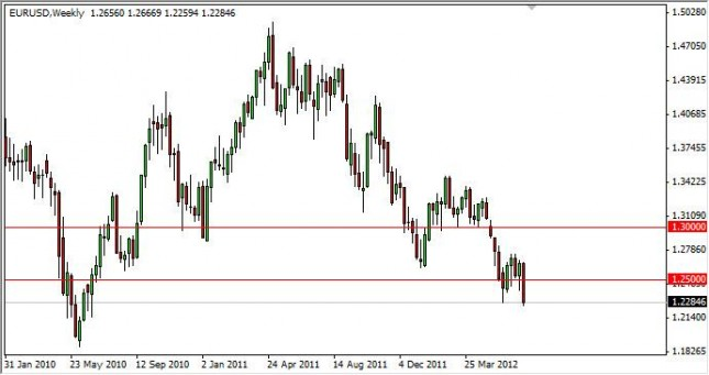EUR/USD Forecast for the week of July 9, 2012, Technical Analysis