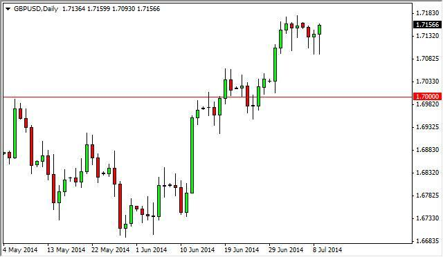 GBP/USD Forecast July 3, 2012, Technical Analysis