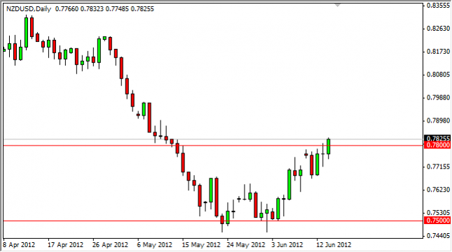 NZD/USD Forecast June 15, 2012, Technical Analysis