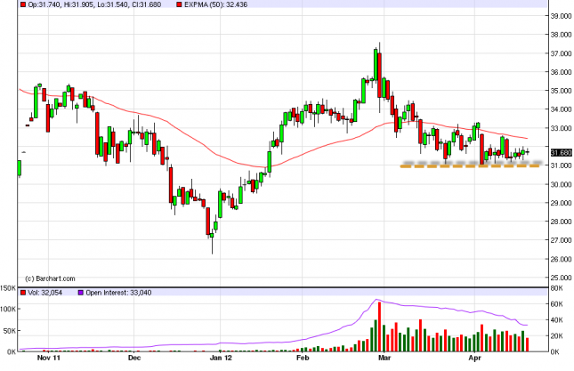 Silver Forecast April 23, 2012, Technical Analysis