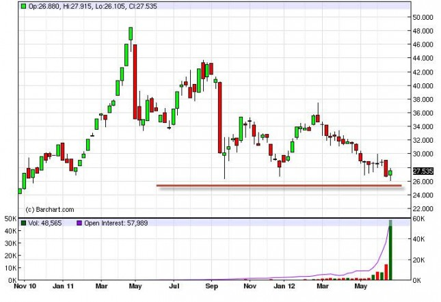 Silver Forecast for the Week of July 2, 2012, Technical Analysis