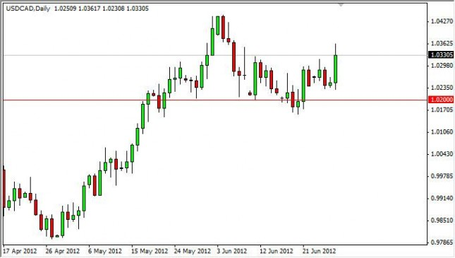 USD/CAD Forecast June 29, 2012, Technical Analysis