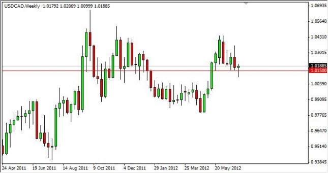 USD/CAD Forecast for the week of July 9, 2012, Technical Analysis