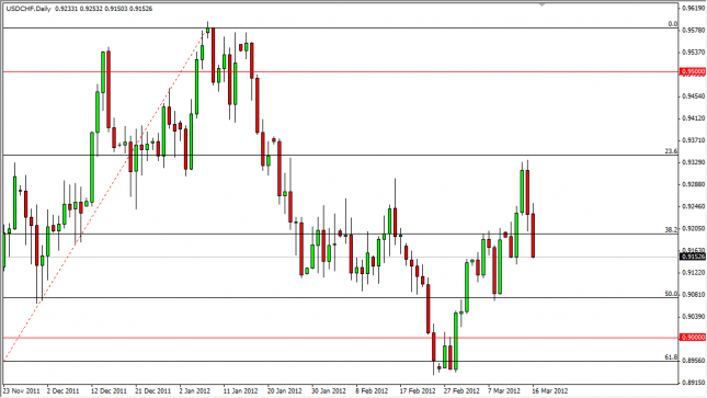 USD/CHF Forecast March 19, 2012, Technical Analysis