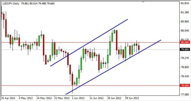 USD/JPY Forecast July 9, 2012, Technical Analysis